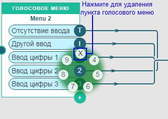 RoutingScheme-IVR-DeleteMenuPoint